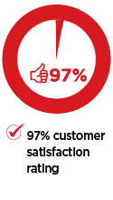 97% customers satisfaction rating